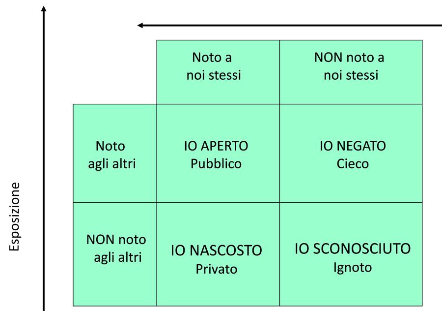Johari e la privacy ict security magazine - Finestra di johari ...