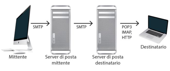 protocollo SMTP per email